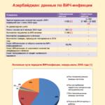 Азербайджан: данные по ВИЧ-инфекции 2016