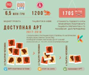 АРТ шестого поколения Киев