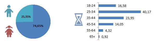 Распределения по полу и возрасту