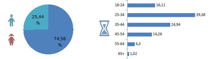 Рис. 4. Распределения по полу и возрасту