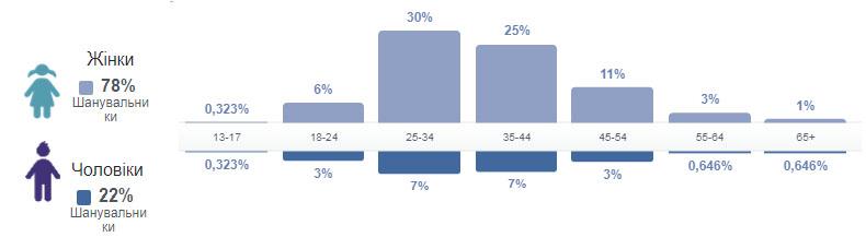 Рис. 6. Распределения по полу и возрасту