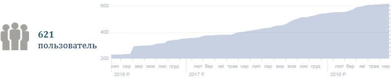 Рис. 5. Численность постоянных пользователей в сети Facebook, абс. число
